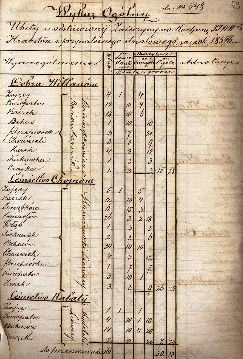 Fragment wykazu odstrzelonej zwierzyny na kuchnię Wilanowską z 18556 (AGAD, AGWil, Administracja leśna, sygn. 143, s. 59..jpg
