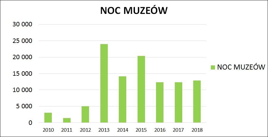 Noc Muzeów - frekwencja - wykres