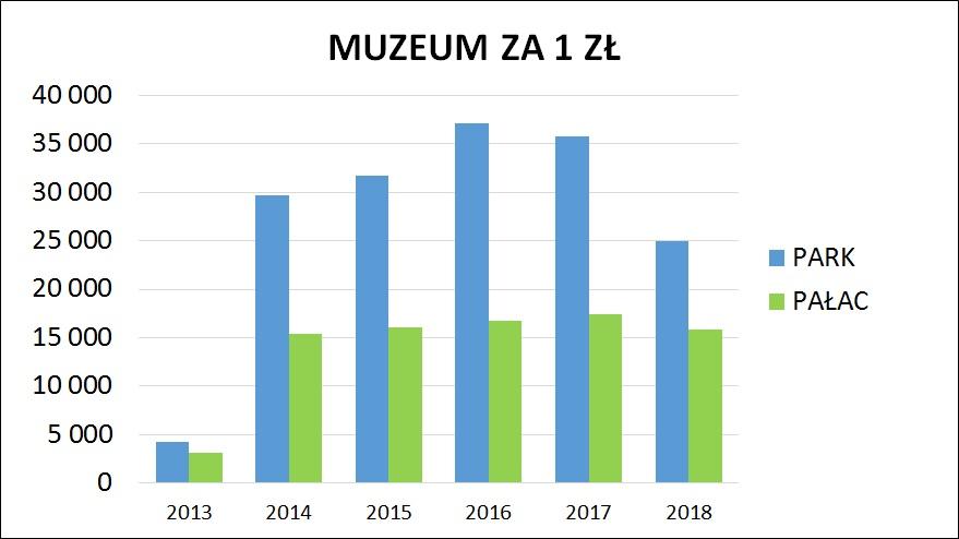 Frekwencja Muzeum za 1 zł